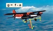 airborne-gravimetry-2.jpg